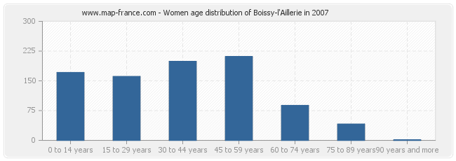 Women age distribution of Boissy-l'Aillerie in 2007