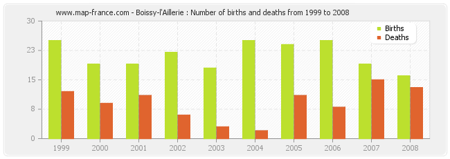 Boissy-l'Aillerie : Number of births and deaths from 1999 to 2008