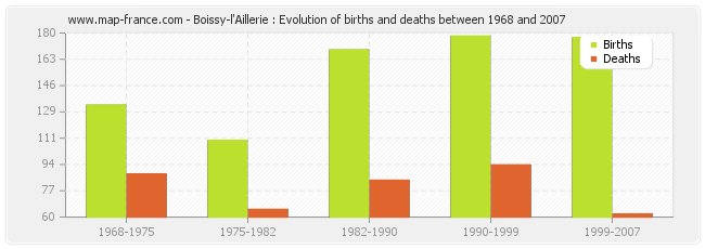 Boissy-l'Aillerie : Evolution of births and deaths between 1968 and 2007