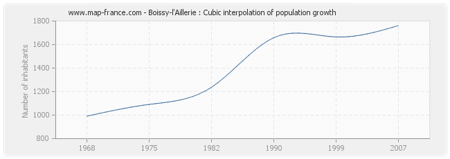 Boissy-l'Aillerie : Cubic interpolation of population growth