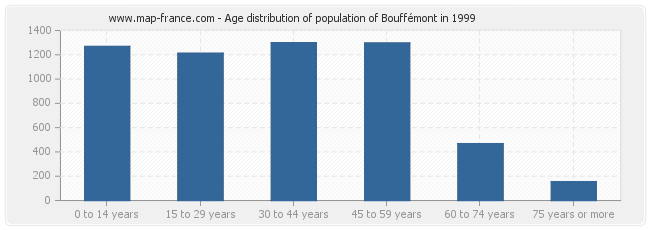 Age distribution of population of Bouffémont in 1999
