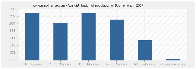 Age distribution of population of Bouffémont in 2007