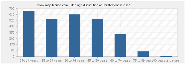 Men age distribution of Bouffémont in 2007