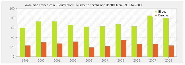 Bouffémont : Number of births and deaths from 1999 to 2008