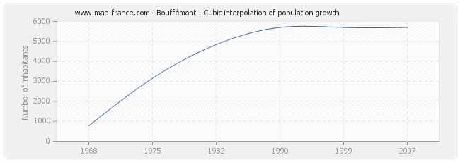 Bouffémont : Cubic interpolation of population growth