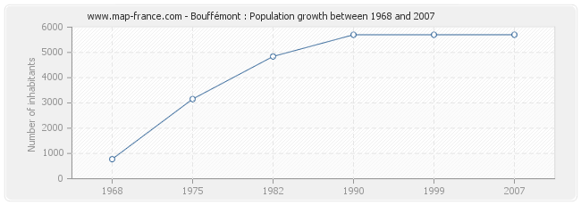 Population Bouffémont