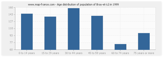 Age distribution of population of Bray-et-Lû in 1999