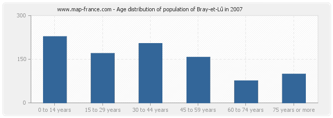Age distribution of population of Bray-et-Lû in 2007