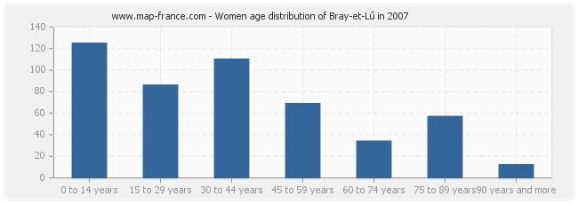 Women age distribution of Bray-et-Lû in 2007