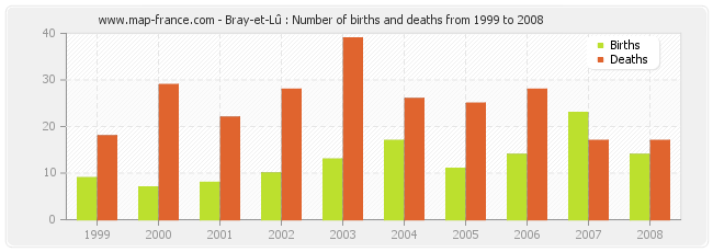 Bray-et-Lû : Number of births and deaths from 1999 to 2008