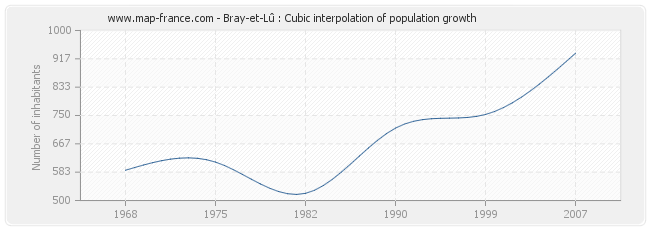 Bray-et-Lû : Cubic interpolation of population growth
