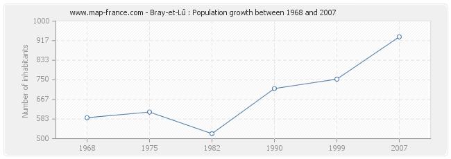 Population Bray-et-Lû