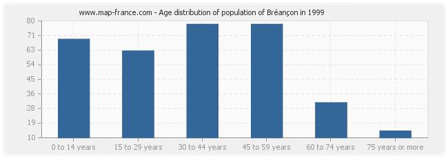 Age distribution of population of Bréançon in 1999