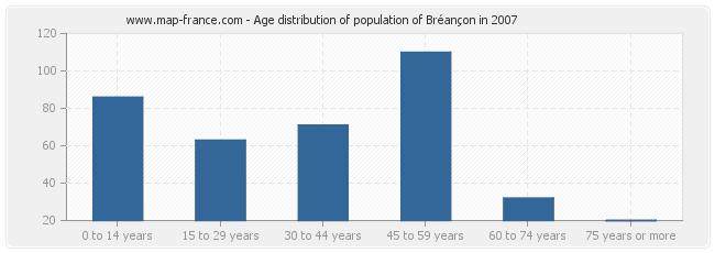 Age distribution of population of Bréançon in 2007