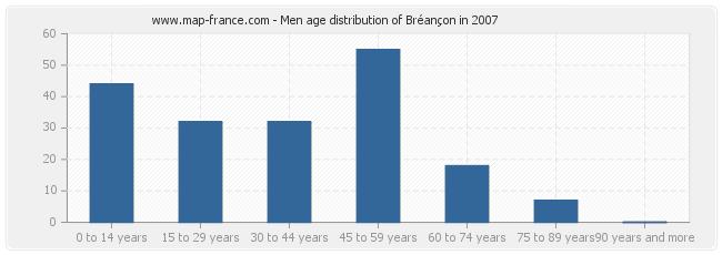 Men age distribution of Bréançon in 2007