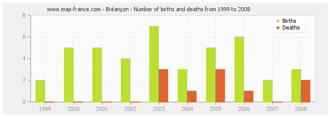 Bréançon : Number of births and deaths from 1999 to 2008