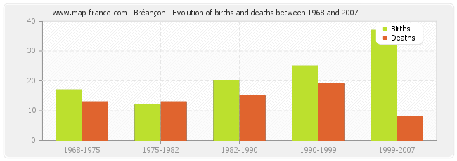 Bréançon : Evolution of births and deaths between 1968 and 2007
