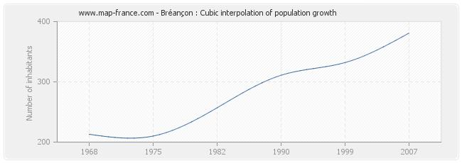 Bréançon : Cubic interpolation of population growth