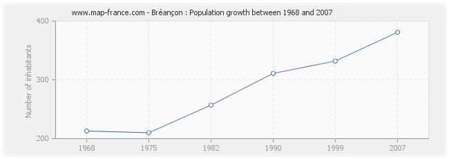 Population Bréançon