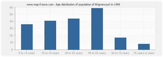 Age distribution of population of Brignancourt in 1999