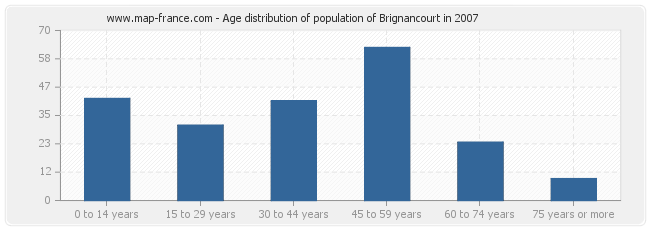 Age distribution of population of Brignancourt in 2007