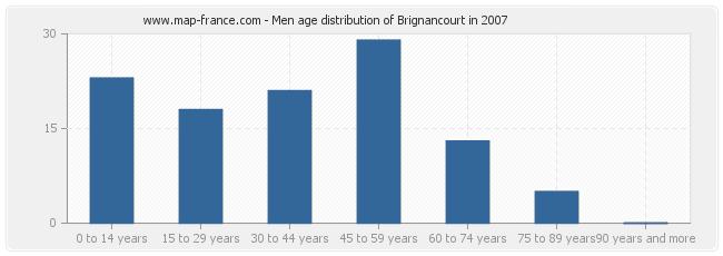 Men age distribution of Brignancourt in 2007