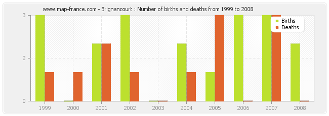 Brignancourt : Number of births and deaths from 1999 to 2008