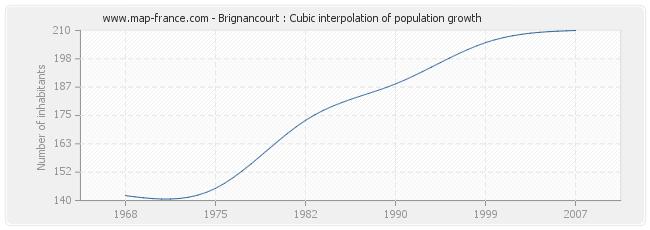 Brignancourt : Cubic interpolation of population growth