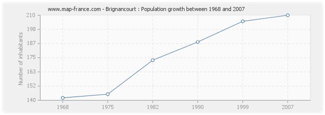 Population Brignancourt