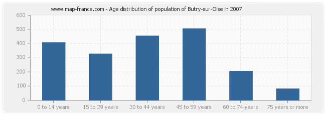 Age distribution of population of Butry-sur-Oise in 2007