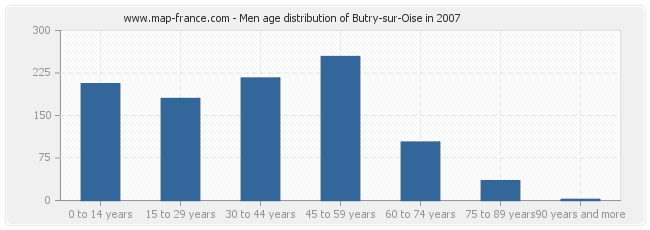 Men age distribution of Butry-sur-Oise in 2007