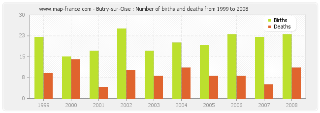 Butry-sur-Oise : Number of births and deaths from 1999 to 2008