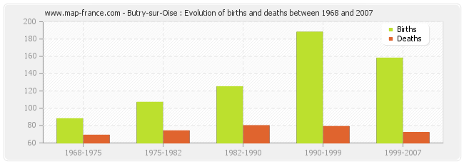 Butry-sur-Oise : Evolution of births and deaths between 1968 and 2007