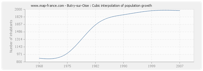 Butry-sur-Oise : Cubic interpolation of population growth