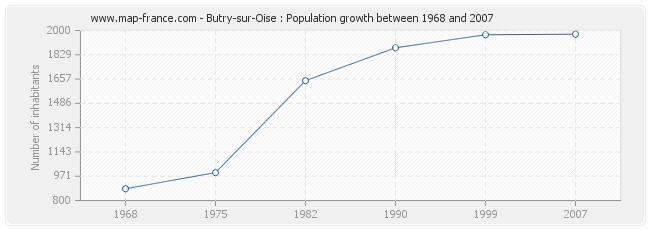 Population Butry-sur-Oise