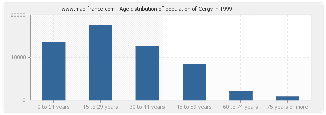 Age distribution of population of Cergy in 1999