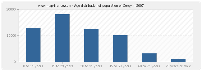 Age distribution of population of Cergy in 2007