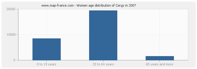 Women age distribution of Cergy in 2007
