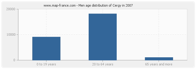 Men age distribution of Cergy in 2007
