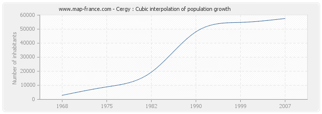 Cergy : Cubic interpolation of population growth