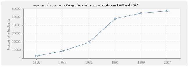 Population Cergy