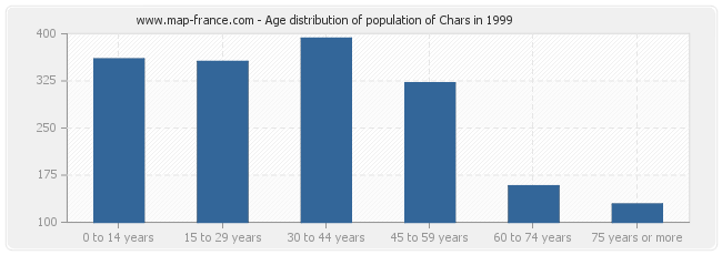 Age distribution of population of Chars in 1999
