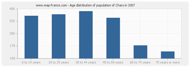 Age distribution of population of Chars in 2007