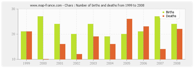 Chars : Number of births and deaths from 1999 to 2008