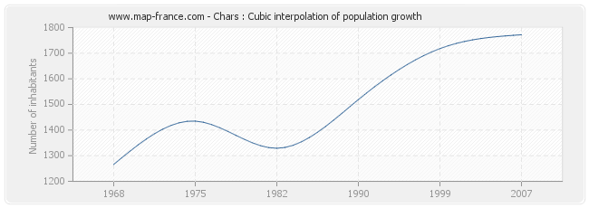 Chars : Cubic interpolation of population growth