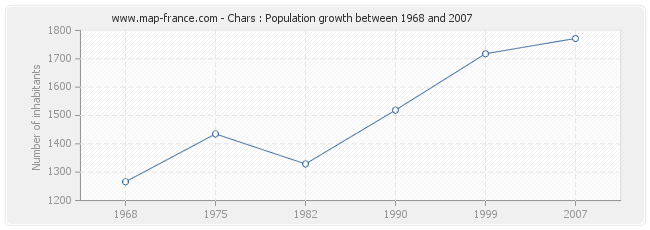Population Chars