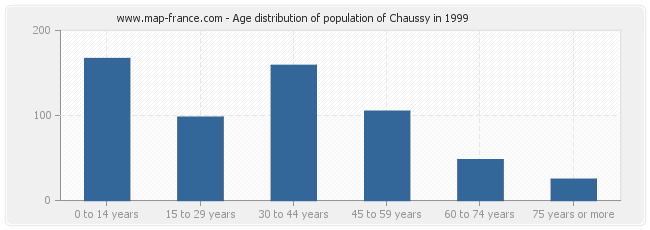 Age distribution of population of Chaussy in 1999