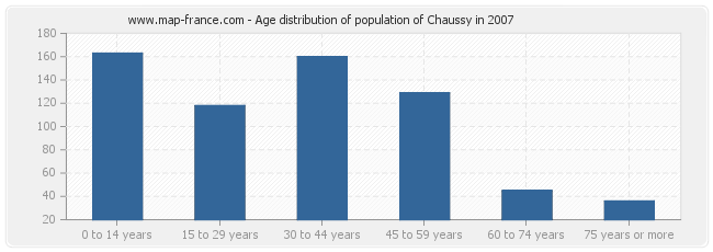 Age distribution of population of Chaussy in 2007