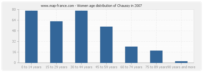 Women age distribution of Chaussy in 2007