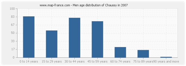 Men age distribution of Chaussy in 2007